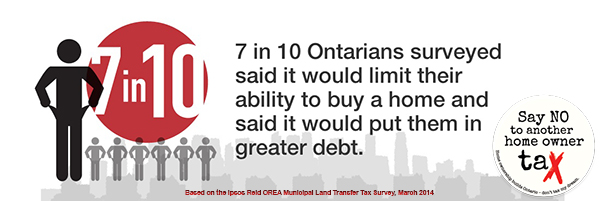 Infographic showing that 7 in 10 Ontarians said the MLTT would limit their ability to buy a new home
