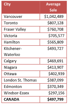 Average home prices in Canada at the end of August 2018