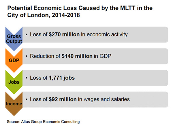 Potential Economic Loss Caused By MLTT